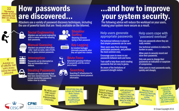 Password Guidance Infographic
